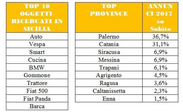 Il mercato dell\'usato in Sicilia… | Guida Sicilia