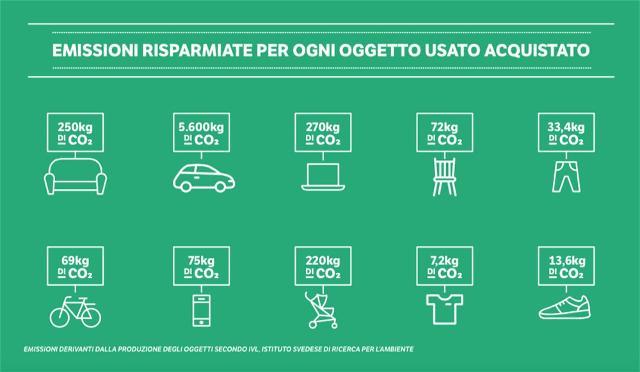 La compravendita di un'auto usata ad esempio permette di risparmiare 5,6 tonnellate di CO2...