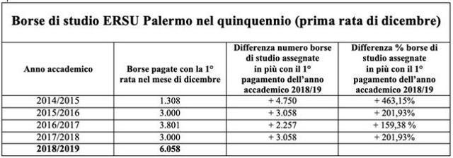 Nella tabella, il numero complessivo delle borse erogate a dicembre negli ultimi cinque anni accademici