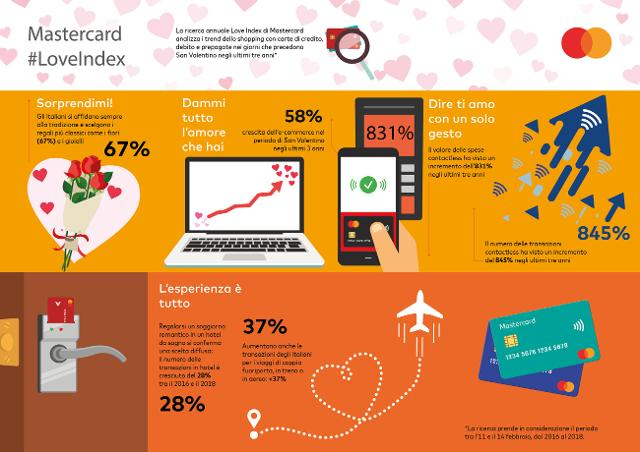 Infografica Love Index di Mastercard 2018