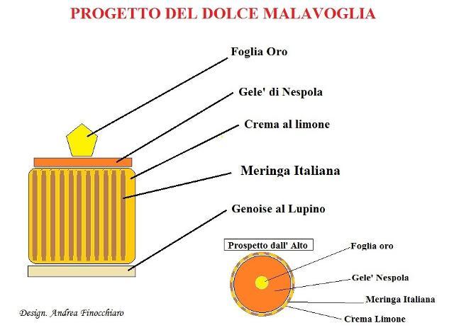 Il progetto del dolce Malavoglia di Andrea Finocchiaro