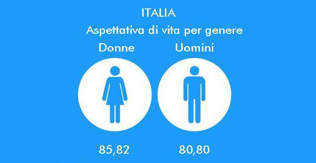 Le aspettative di vita in Italia per genere