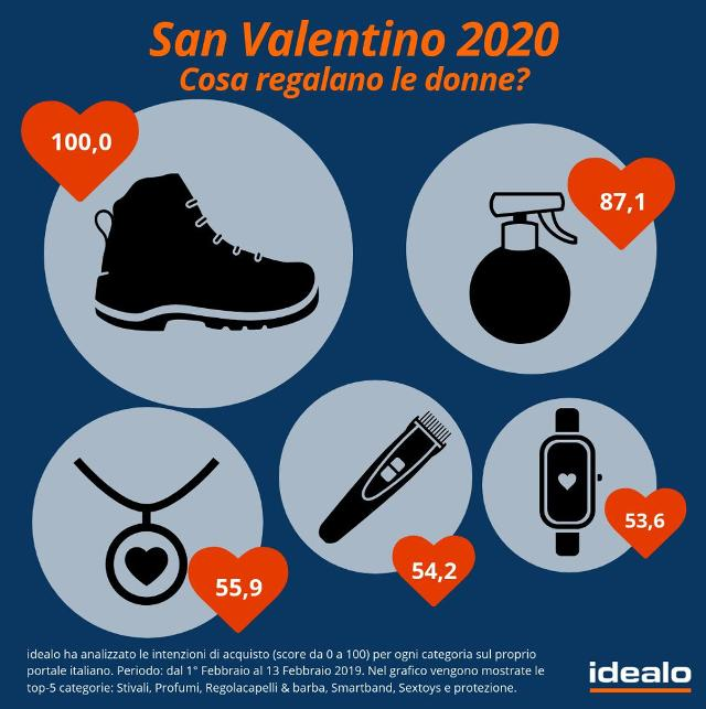 San Valentino 2020: cosa regalano le donne?
