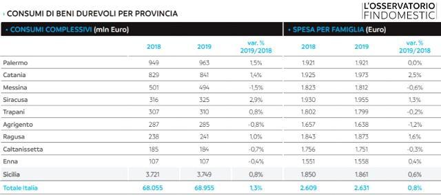 Palermo e Catania sono le due province siciliane che rappresentano quasi la metà dei consumi in beni durevoli di tutta la regione (1,8 miliardi)...