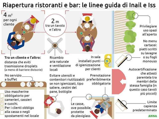 Riapertura ristoranti e bar: le linee guida di Inail e Iss